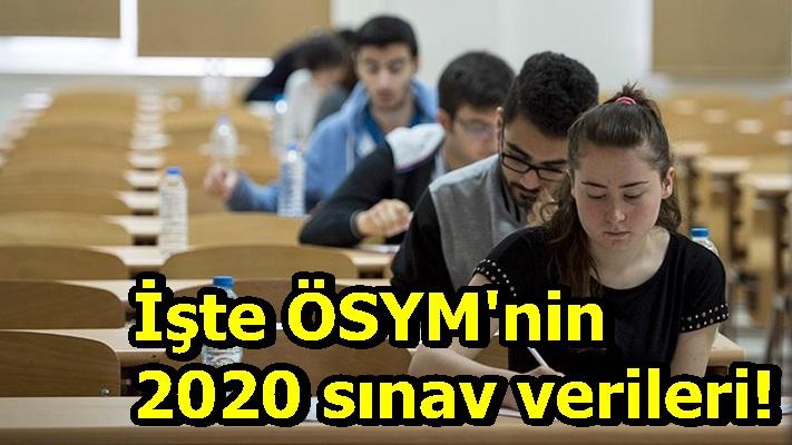 İşte ÖSYM'nin 2020 sınav verileri!