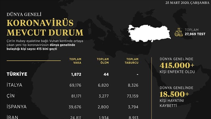 İletişim Başkanlığı dünya genelindeki koronavirüs vaka durumunu açıkladı